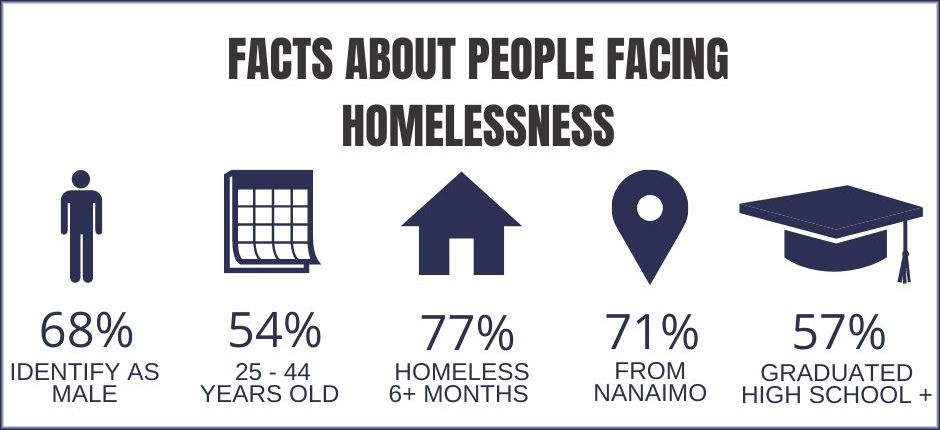 data showing numbers about facing homelessness in nanaimo