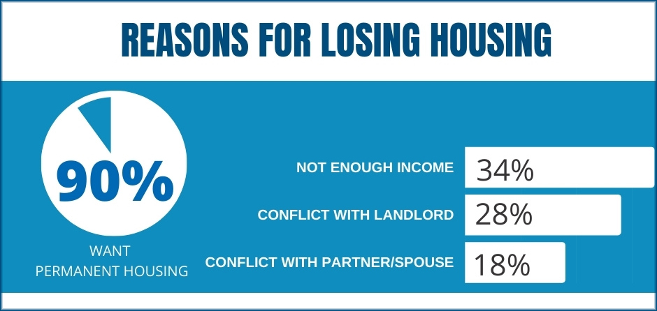 data to show reasons for losing housing and how to end homelessness