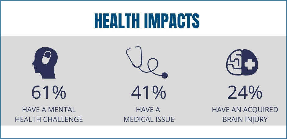 data shows how health impacts homelessness (end homelessness)