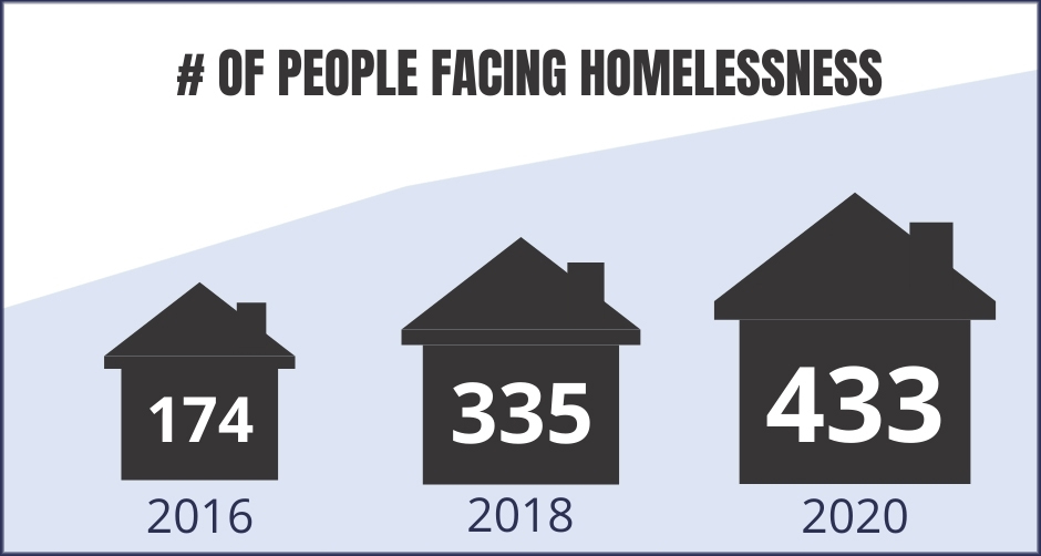 data showing number of people facing homelessness - end homelessness