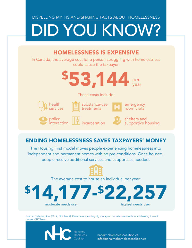 sharing facts about homelessness infographic