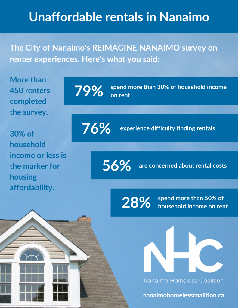 Rental and housing in Nanaimo infographic